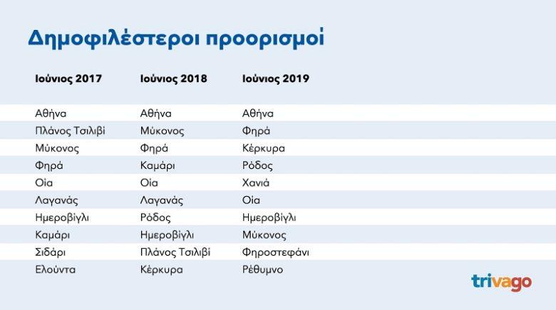 Αυτοί είναι οι δημοφιλέστεροι προορισμοί των τουριστών στην Ελλάδα – News.gr