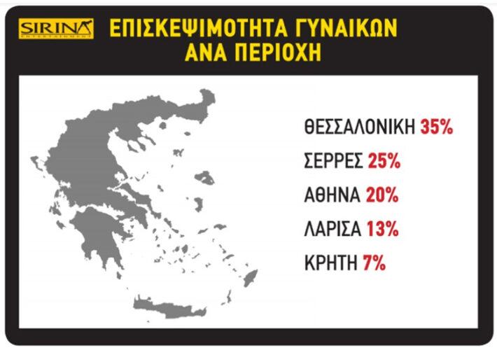 Πορνό στην εποχή του κοροναϊού: Τι παρακολουθούν οι Ελληνίδες – Ποια πόλη έχει τα πρωτεία