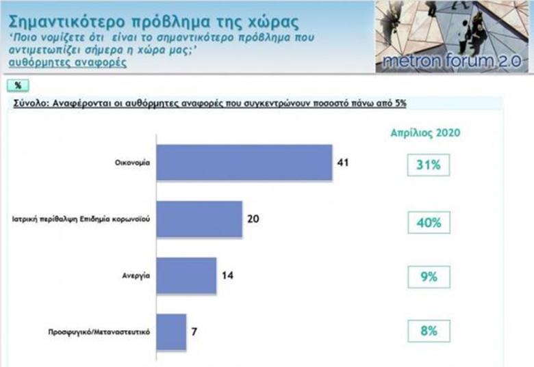 Τα μεγαλύτερα προβλήματα που αντιμετωπίζουν οι Έλληνες μετά την καραντίνα
