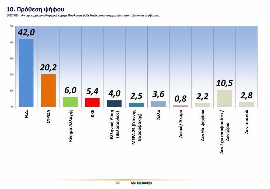Νέα δημοσκόπηση: Η διαφορά μεταξύ ΝΔ και ΣΥΡΙΖΑ – Ποιο είναι οι δημοφιλέστεροι υπουργοί