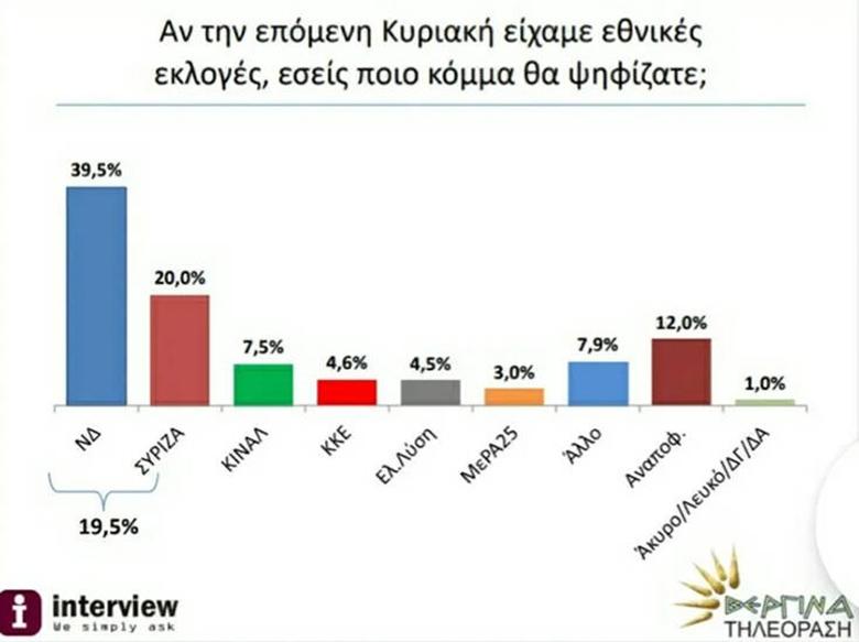 Δημοσκόπηση: Πού βρίσκεται η απόσταση ΝΔ-ΣΥΡΙΖΑ αν γίνονταν σήμερα εκλογές